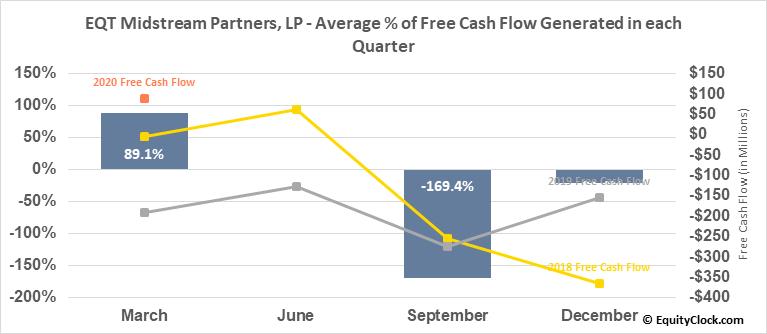 EQT Midstream Partners, LP (NYSE:EQM) Free Cash Flow Seasonality