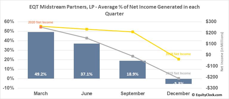 EQT Midstream Partners, LP (NYSE:EQM) Net Income Seasonality