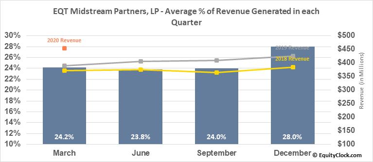 EQT Midstream Partners, LP (NYSE:EQM) Revenue Seasonality