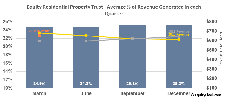 Equity Residential Property Trust (NYSE:EQR) Revenue Seasonality