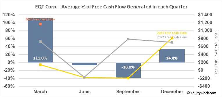 EQT Corp. (NYSE:EQT) Free Cash Flow Seasonality