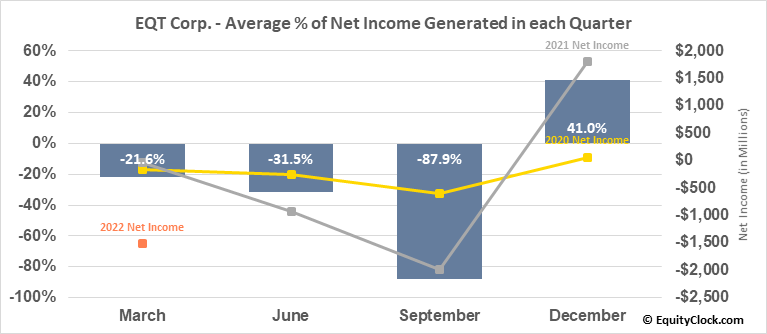 EQT Corp. (NYSE:EQT) Net Income Seasonality