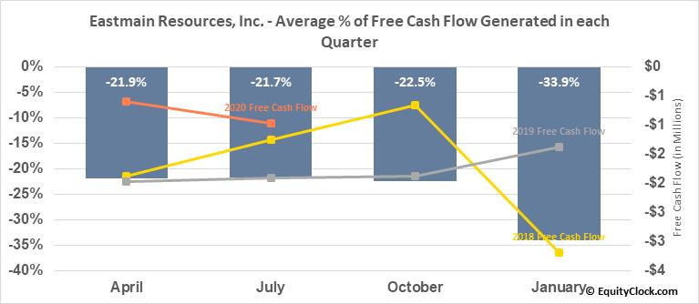 Eastmain Resources, Inc. (TSE:ER.TO) Free Cash Flow Seasonality