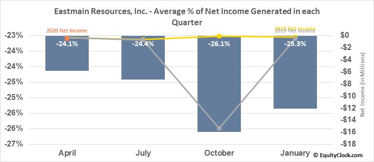 Eastmain Resources, Inc. (TSE:ER.TO) Net Income Seasonality