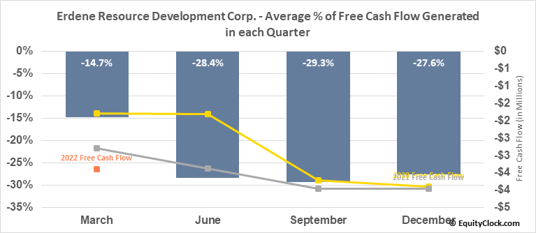 Erdene Resource Development Corp. (TSE:ERD.TO) Free Cash Flow Seasonality