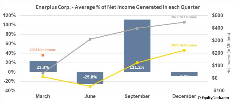 Enerplus Corp. (TSE:ERF.TO) Net Income Seasonality