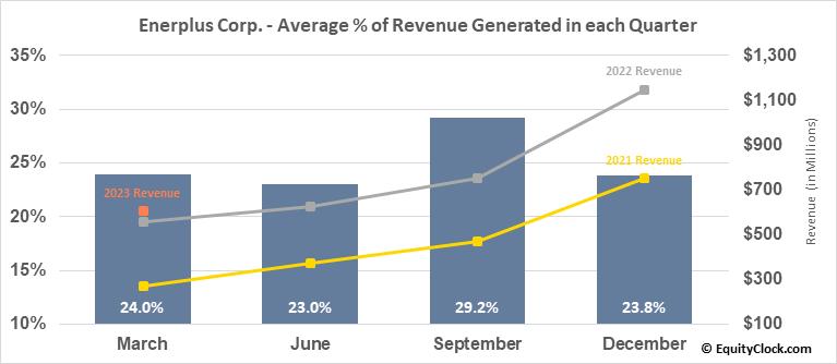 Enerplus Corp. (TSE:ERF.TO) Revenue Seasonality