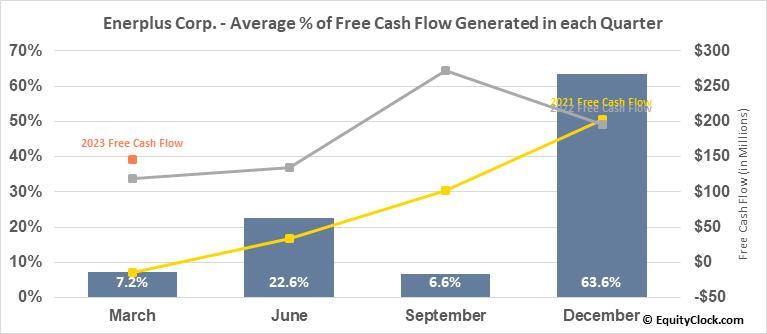 Enerplus Corp. (NYSE:ERF) Free Cash Flow Seasonality