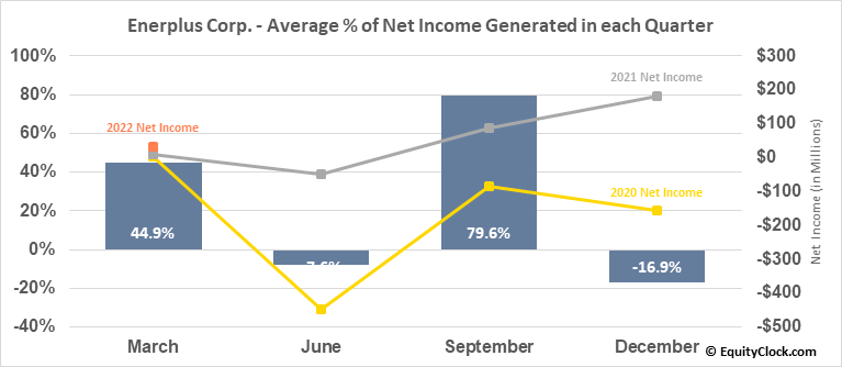 Enerplus Corp. (NYSE:ERF) Net Income Seasonality