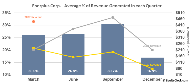 Enerplus Corp. (NYSE:ERF) Revenue Seasonality