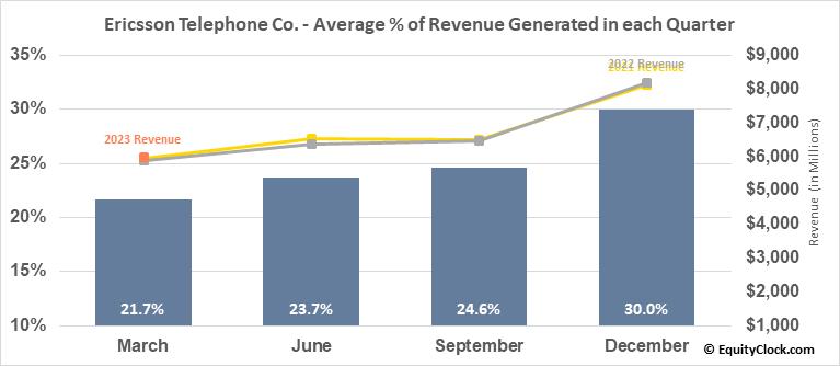 Ericsson Telephone Co. (NASD:ERIC) Revenue Seasonality