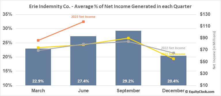 Erie Indemnity Co. (NASD:ERIE) Net Income Seasonality