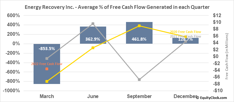 Energy Recovery Inc. (NASD:ERII) Free Cash Flow Seasonality
