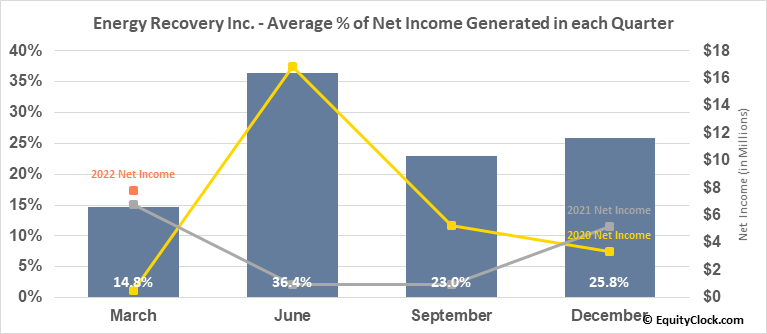 Energy Recovery Inc. (NASD:ERII) Net Income Seasonality