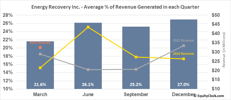 Energy Recovery Inc. (NASD:ERII) Revenue Seasonality