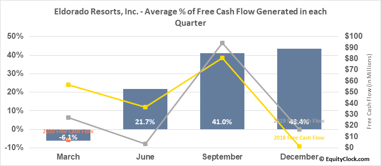 Eldorado Resorts, Inc. (NASD:ERI) Free Cash Flow Seasonality