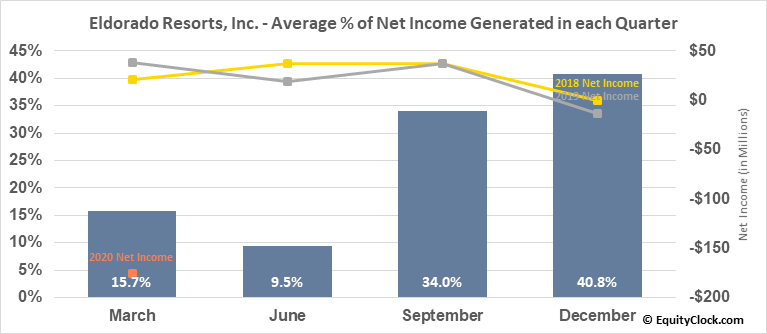 Eldorado Resorts, Inc. (NASD:ERI) Net Income Seasonality