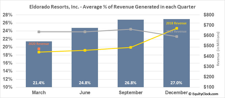 Eldorado Resorts, Inc. (NASD:ERI) Revenue Seasonality