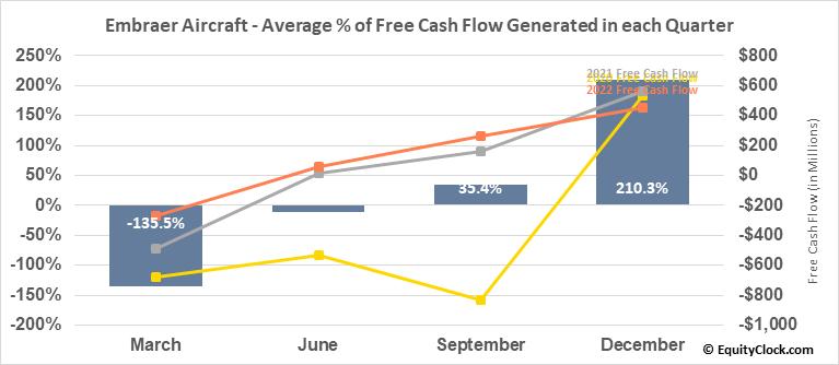 Embraer Aircraft (NYSE:ERJ) Free Cash Flow Seasonality