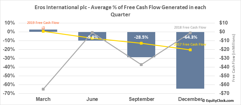 Eros International plc (NYSE:EROS) Free Cash Flow Seasonality
