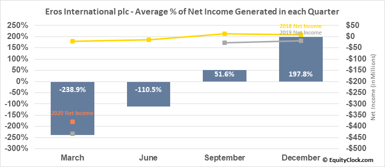 Eros International plc (NYSE:EROS) Net Income Seasonality