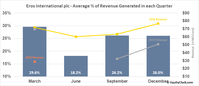 Eros International plc (NYSE:EROS) Revenue Seasonality