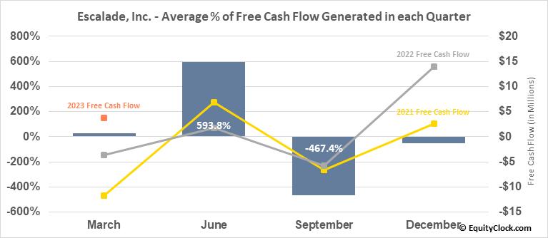 Escalade, Inc. (NASD:ESCA) Free Cash Flow Seasonality