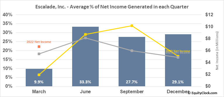 Escalade, Inc. (NASD:ESCA) Net Income Seasonality