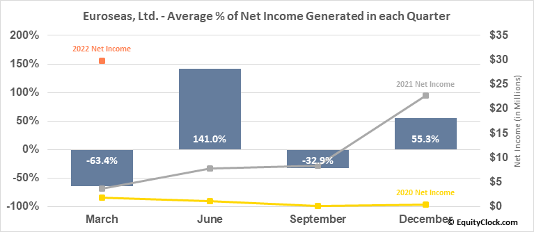 Euroseas, Ltd. (NASD:ESEA) Net Income Seasonality