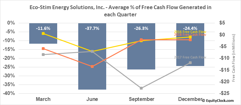 Eco-Stim Energy Solutions, Inc. (NASD:ESES) Free Cash Flow Seasonality