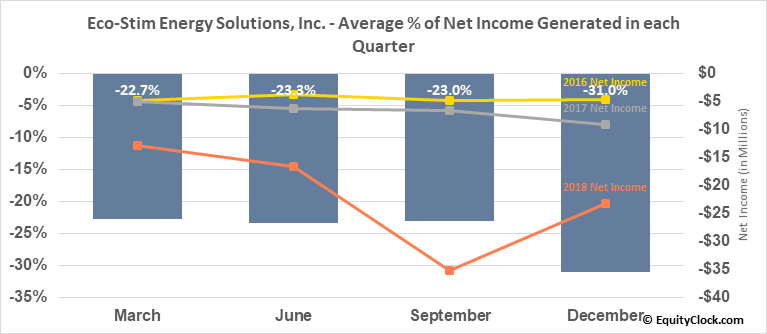 Eco-Stim Energy Solutions, Inc. (NASD:ESES) Net Income Seasonality