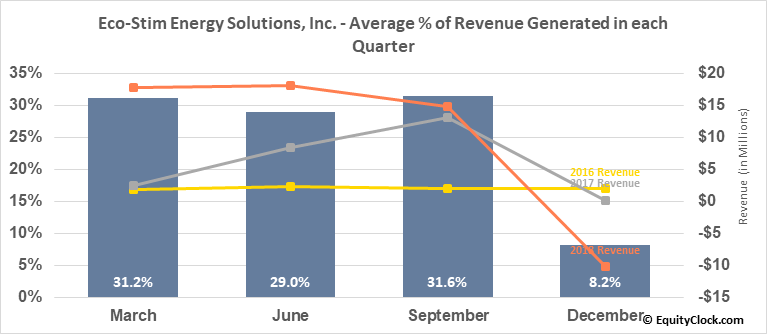 Eco-Stim Energy Solutions, Inc. (NASD:ESES) Revenue Seasonality