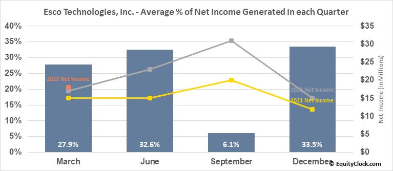 Esco Technologies, Inc. (NYSE:ESE) Net Income Seasonality