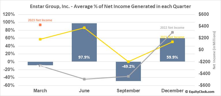 Enstar Group, Inc. (NASD:ESGR) Net Income Seasonality
