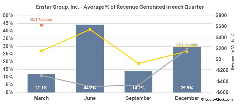 Enstar Group, Inc. (NASD:ESGR) Revenue Seasonality
