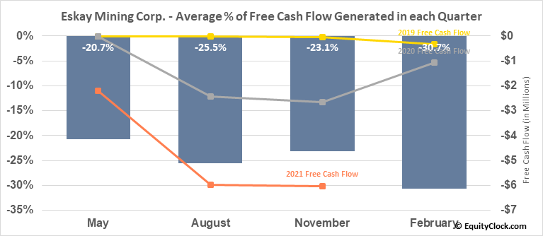Eskay Mining Corp. (TSXV:ESK.V) Free Cash Flow Seasonality