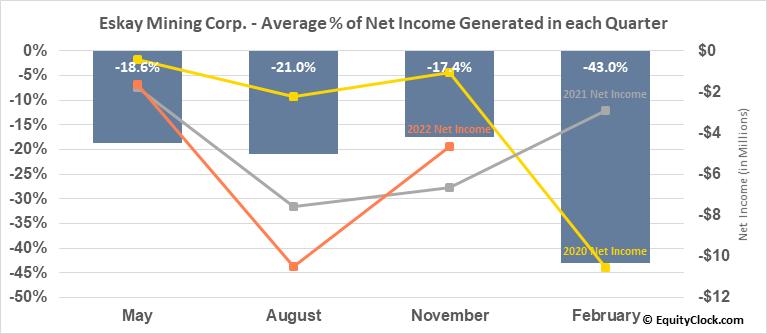 Eskay Mining Corp. (TSXV:ESK.V) Net Income Seasonality