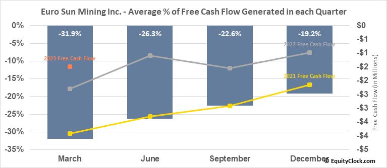 Euro Sun Mining Inc. (TSE:ESM.TO) Free Cash Flow Seasonality