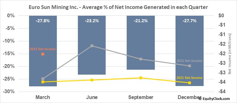 Euro Sun Mining Inc. (TSE:ESM.TO) Net Income Seasonality