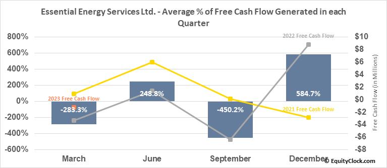 Essential Energy Services Ltd. (TSE:ESN.TO) Free Cash Flow Seasonality