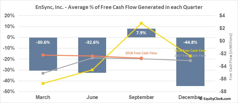 EnSync, Inc. (AMEX:ESNC) Free Cash Flow Seasonality