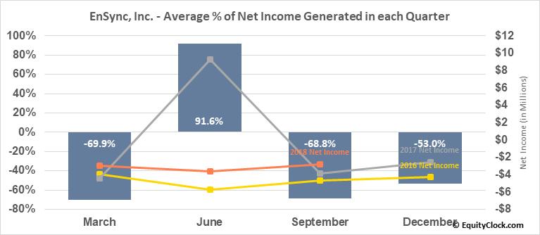 EnSync, Inc. (AMEX:ESNC) Net Income Seasonality