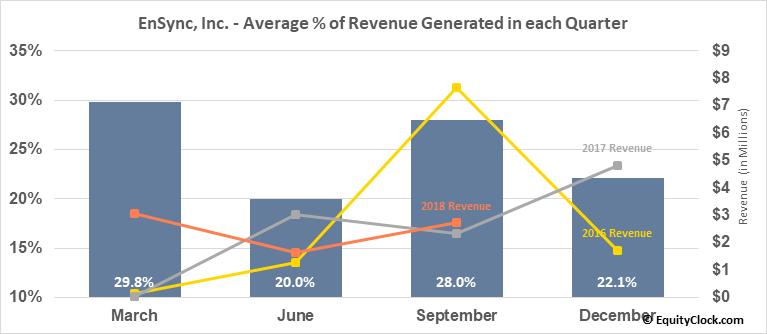 EnSync, Inc. (AMEX:ESNC) Revenue Seasonality