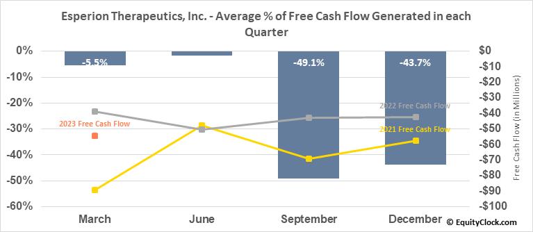 Esperion Therapeutics, Inc. (NASD:ESPR) Free Cash Flow Seasonality