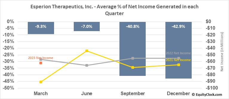 Esperion Therapeutics, Inc. (NASD:ESPR) Net Income Seasonality