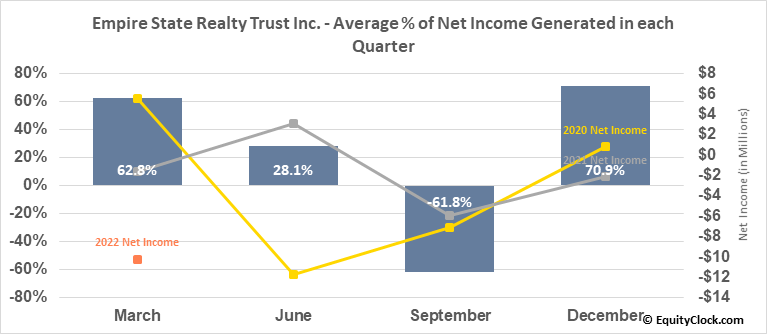 Empire State Realty Trust Inc. (NYSE:ESRT) Net Income Seasonality