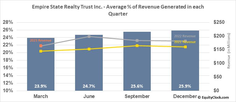 Empire State Realty Trust Inc. (NYSE:ESRT) Revenue Seasonality