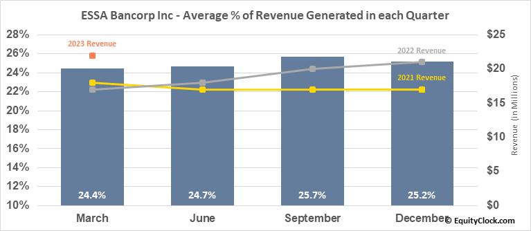 ESSA Bancorp Inc (NASD:ESSA) Revenue Seasonality