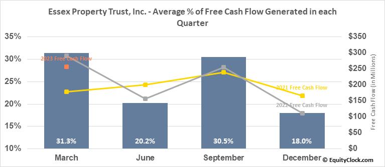 Essex Property Trust, Inc. (NYSE:ESS) Free Cash Flow Seasonality