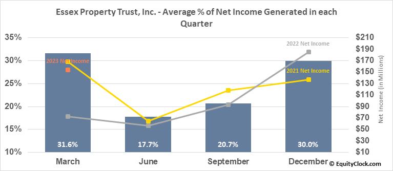 Essex Property Trust, Inc. (NYSE:ESS) Net Income Seasonality